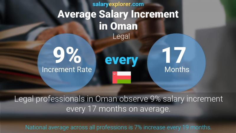 Annual Salary Increment Rate Oman Legal
