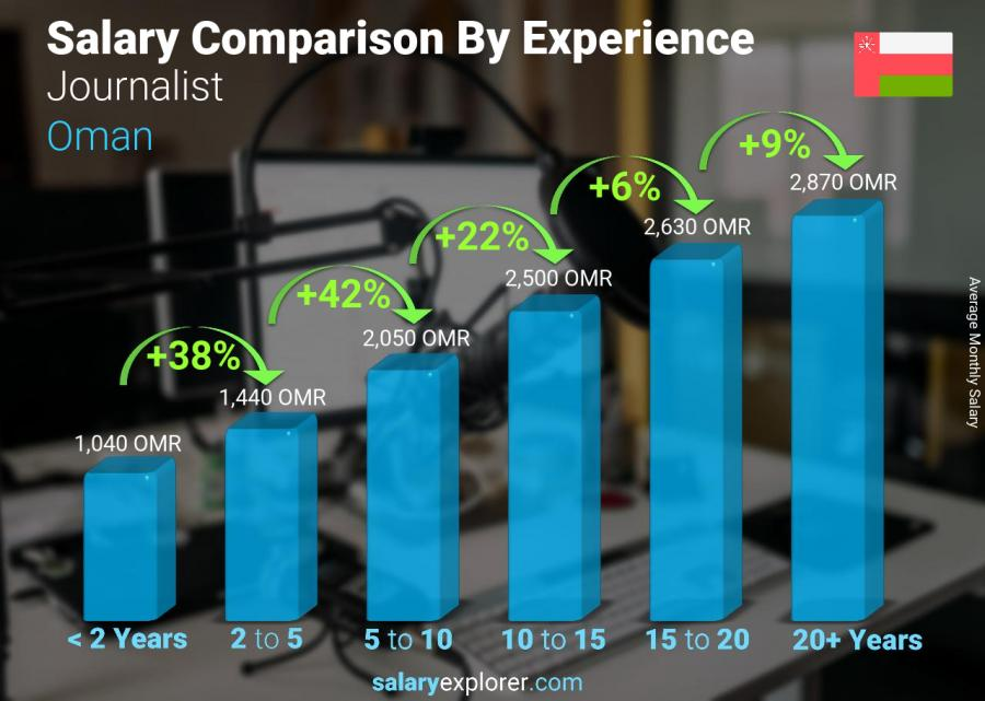 Salary comparison by years of experience monthly Oman Journalist