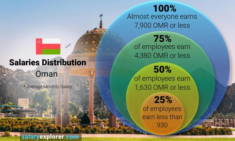 Median and salary distribution monthly Oman