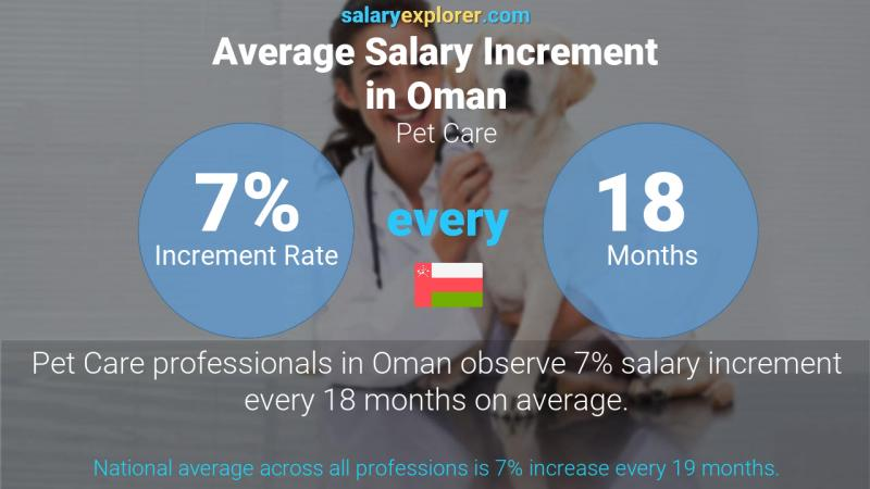 Annual Salary Increment Rate Oman Pet Care