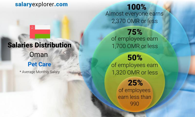 Median and salary distribution monthly Oman Pet Care