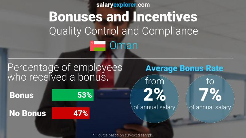 Annual Salary Bonus Rate Oman Quality Control and Compliance