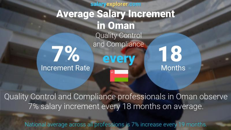 Annual Salary Increment Rate Oman Quality Control and Compliance