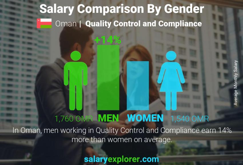 Salary comparison by gender monthly Oman Quality Control and Compliance