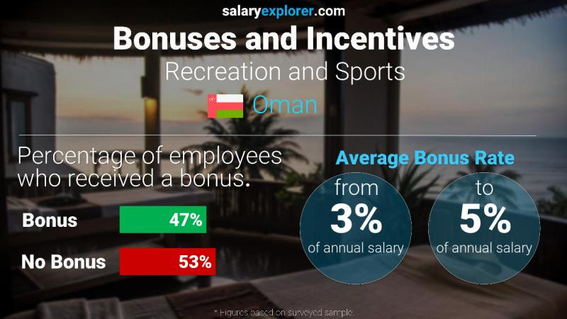 Annual Salary Bonus Rate Oman Recreation and Sports