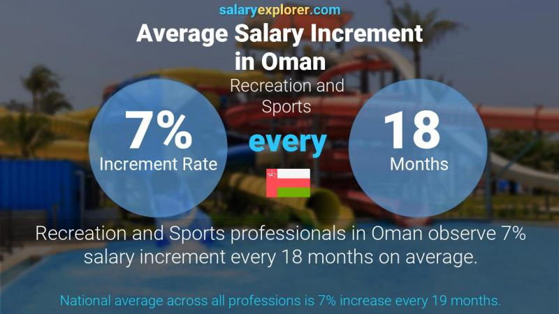 Annual Salary Increment Rate Oman Recreation and Sports