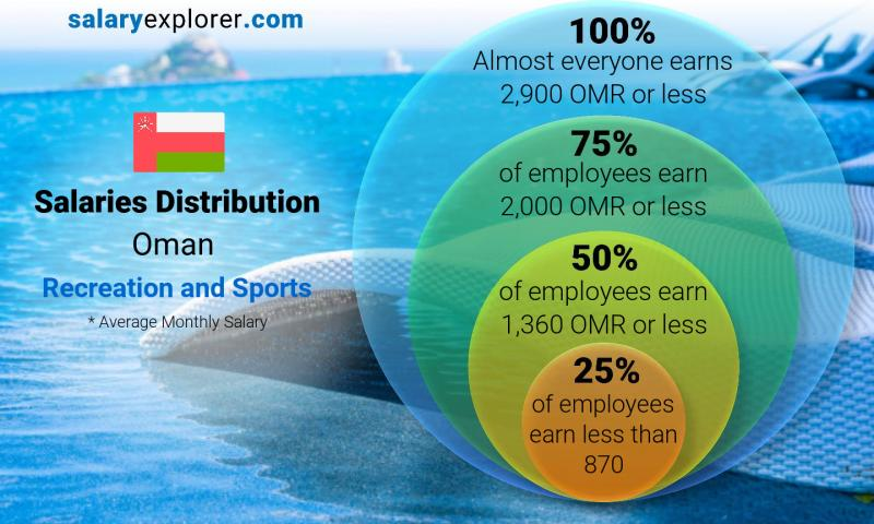 Median and salary distribution monthly Oman Recreation and Sports