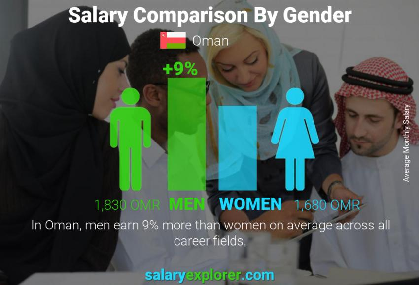 Salary comparison by gender monthly Oman