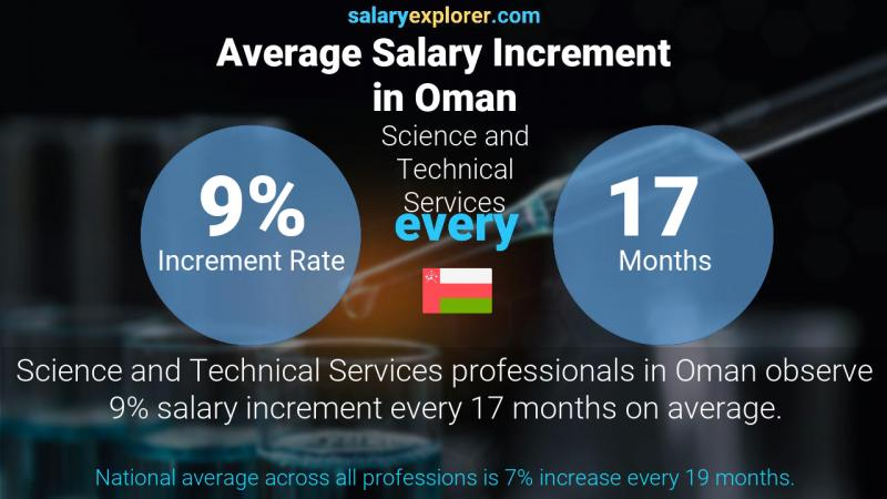 Annual Salary Increment Rate Oman Science and Technical Services