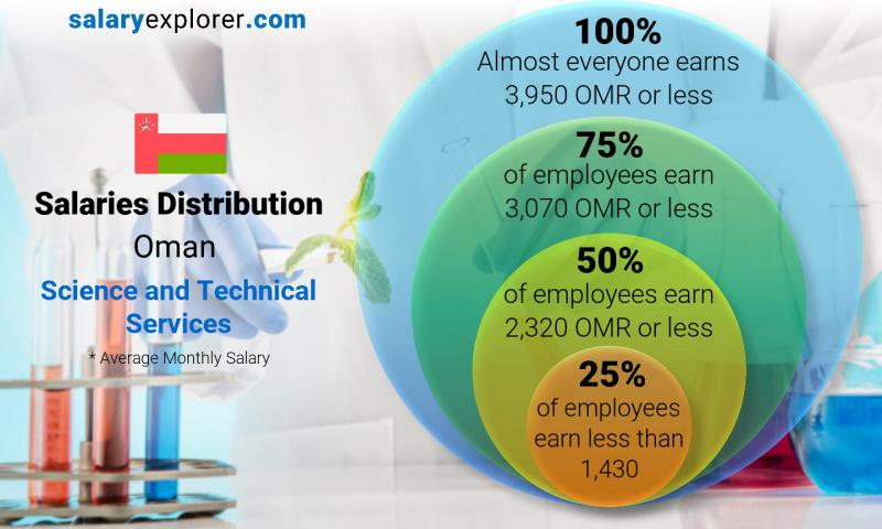 Median and salary distribution monthly Oman Science and Technical Services