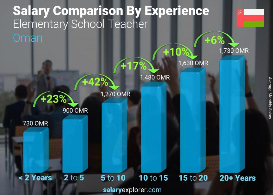 Salary comparison by years of experience monthly Oman Elementary School Teacher