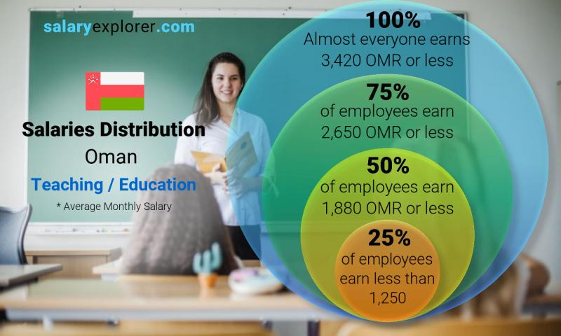 Median and salary distribution monthly Oman Teaching / Education
