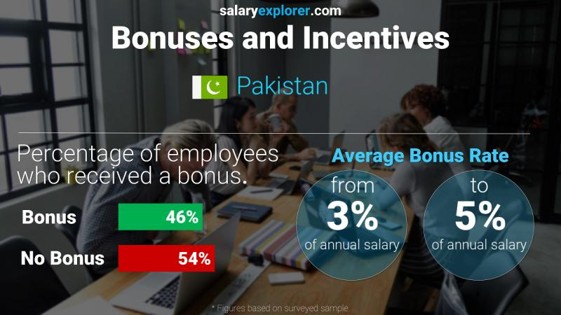 Annual Salary Bonus Rate Pakistan