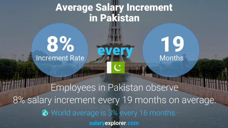 Annual Salary Increment Rate Pakistan
