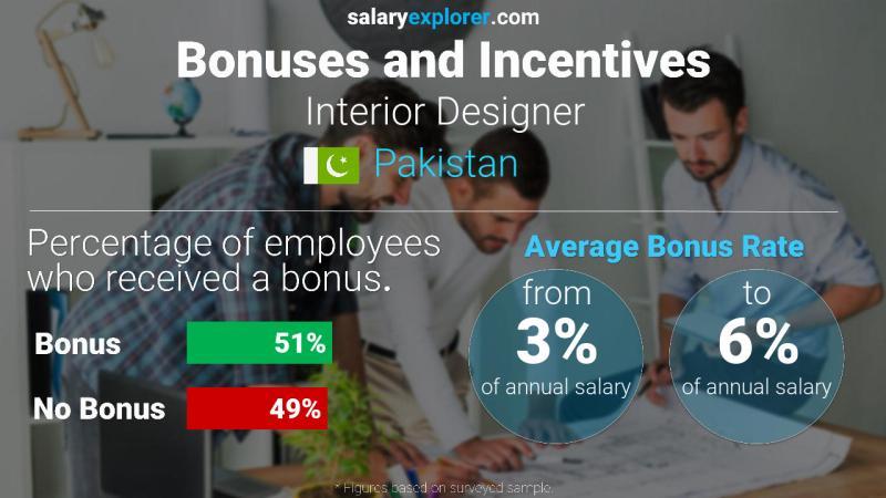 Interior Designer Average Salary in Pakistan 2020 - The ...