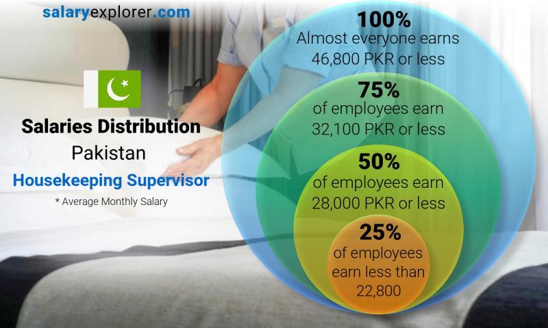 Housekeeping Supervisor Average Salary in Pakistan 2019