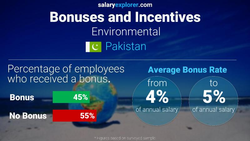 Annual Salary Bonus Rate Pakistan Environmental