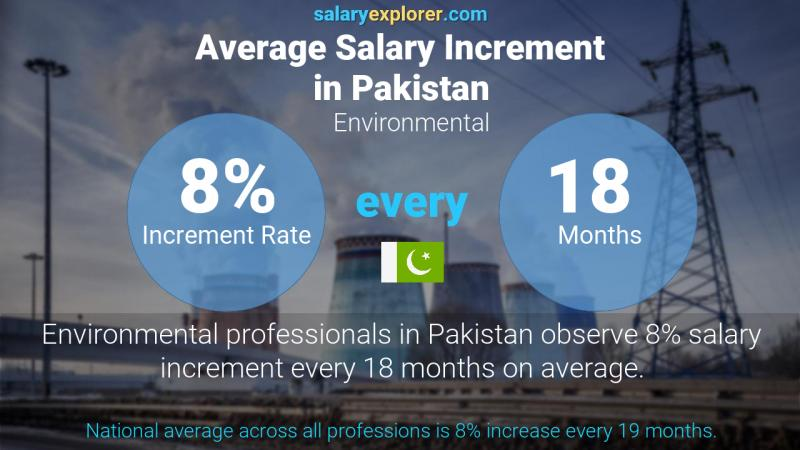 Annual Salary Increment Rate Pakistan Environmental
