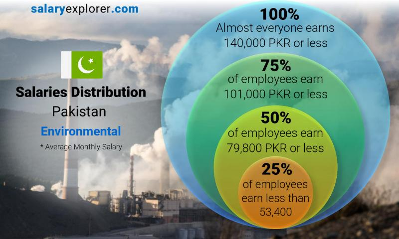 Median and salary distribution monthly Pakistan Environmental