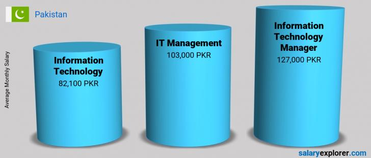 Salary Comparison Between Information Technology Manager and Information Technology monthly Pakistan