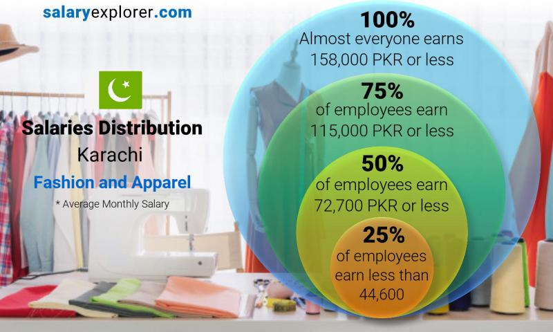 Fashion And Apparel Average Salaries In Karachi 2020 The Complete Guide