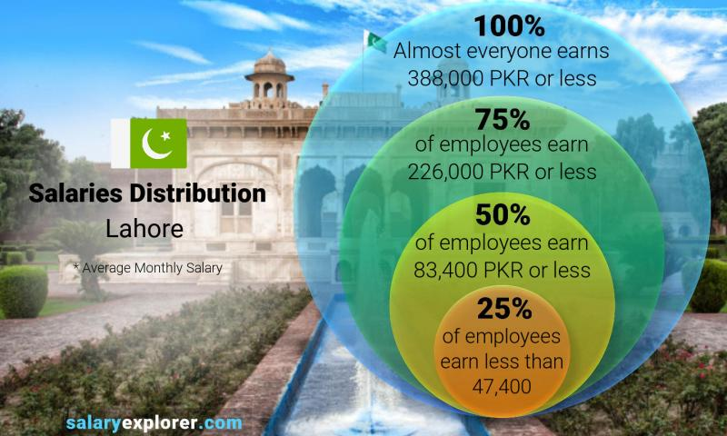 Median and salary distribution monthly Lahore