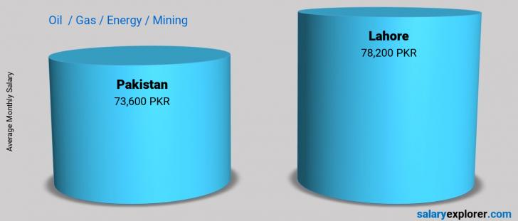 Salary Comparison Between Lahore and Pakistan monthly Oil  / Gas / Energy / Mining