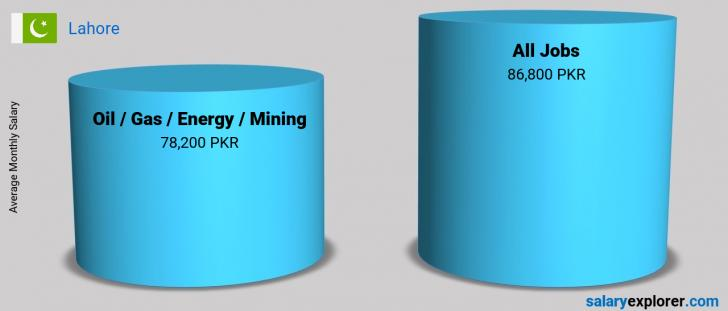 Salary Comparison Between Oil  / Gas / Energy / Mining and Oil  / Gas / Energy / Mining monthly Lahore