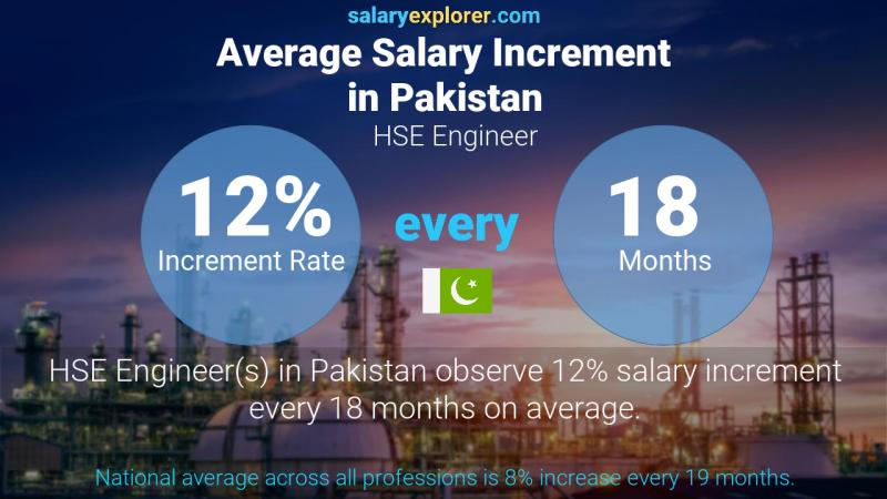 Annual Salary Increment Rate Pakistan HSE Engineer