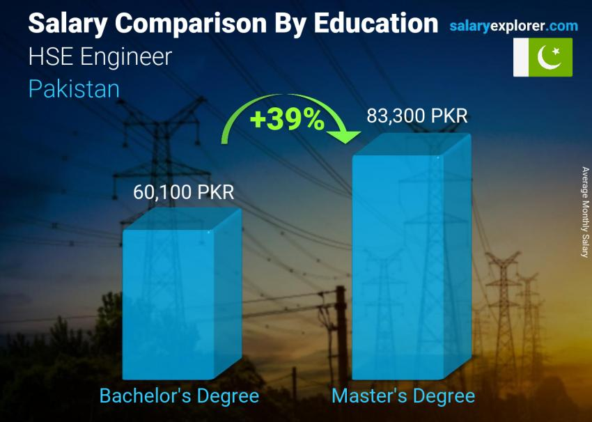 Salary comparison by education level monthly Pakistan HSE Engineer
