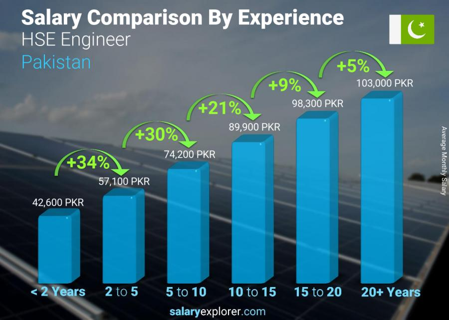 Salary comparison by years of experience monthly Pakistan HSE Engineer