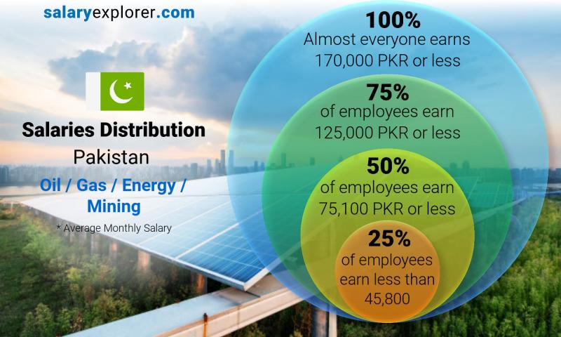 Median and salary distribution monthly Pakistan Oil  / Gas / Energy / Mining