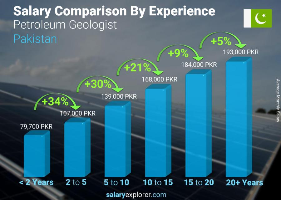 Salary comparison by years of experience monthly Pakistan Petroleum Geologist