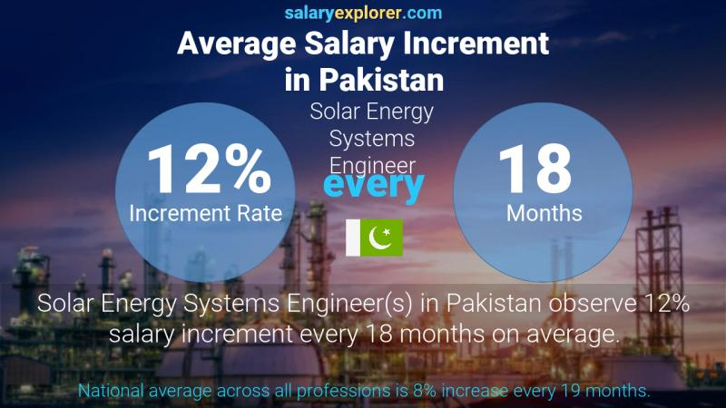 Annual Salary Increment Rate Pakistan Solar Energy Systems Engineer