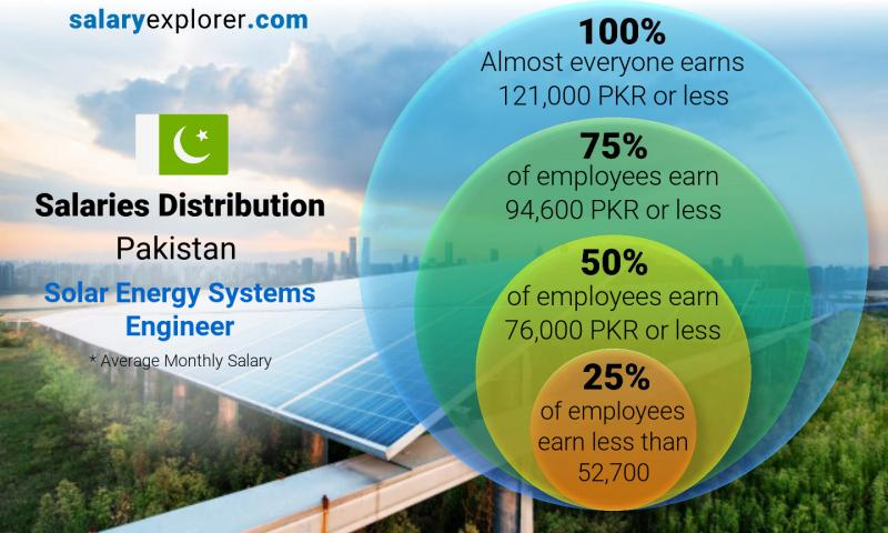 Median and salary distribution monthly Pakistan Solar Energy Systems Engineer