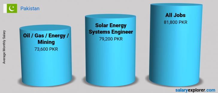 Salary Comparison Between Solar Energy Systems Engineer and Oil  / Gas / Energy / Mining monthly Pakistan