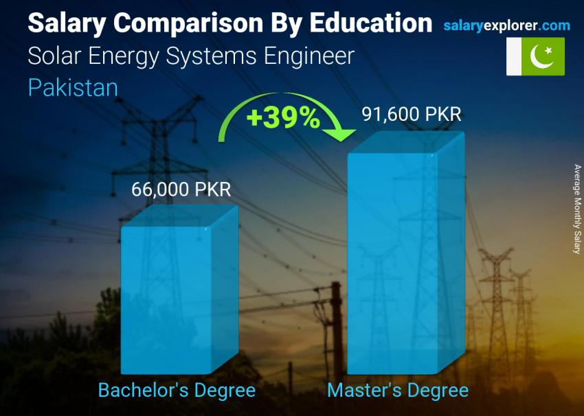 Salary comparison by education level monthly Pakistan Solar Energy Systems Engineer