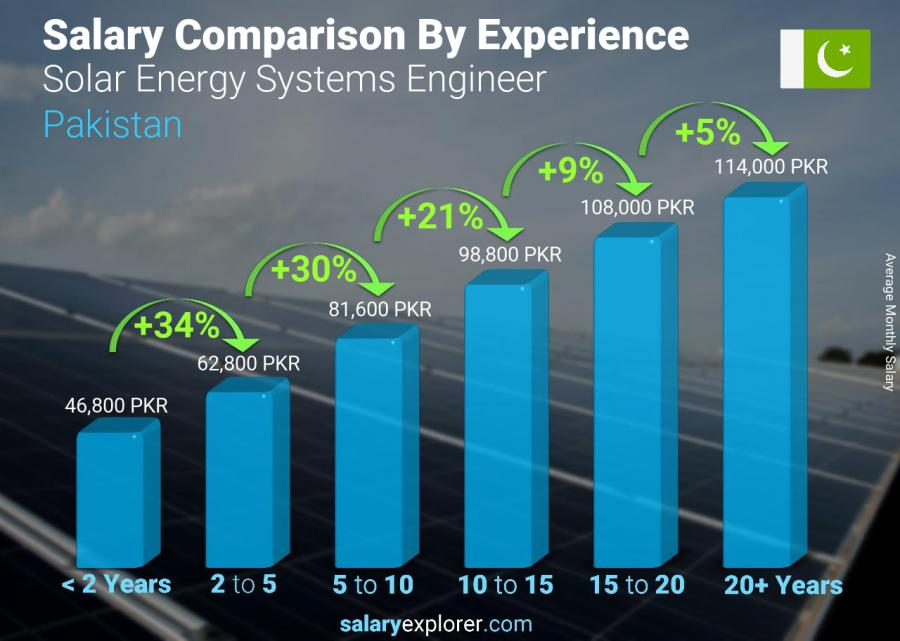 Salary comparison by years of experience monthly Pakistan Solar Energy Systems Engineer