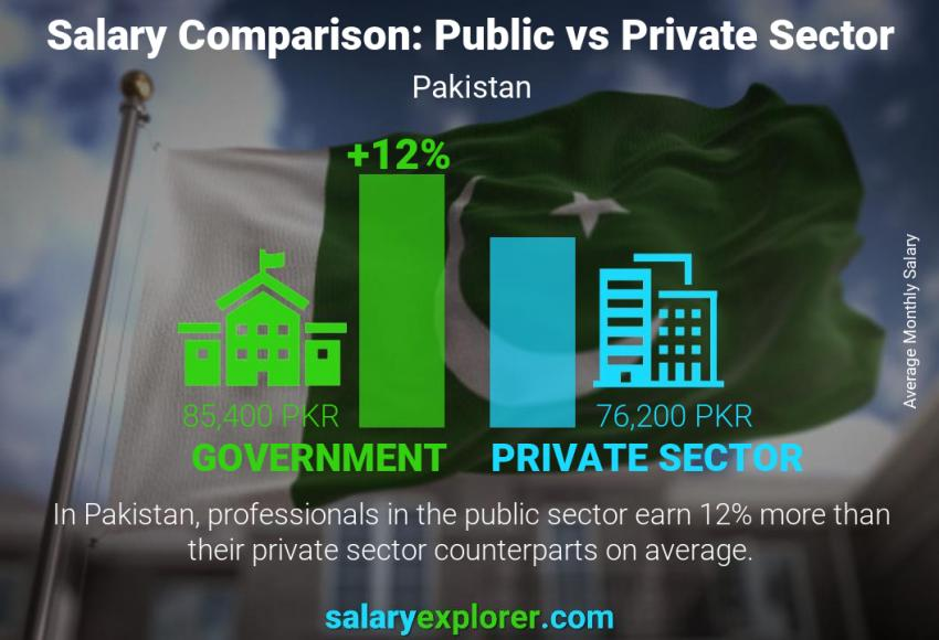 Public vs private sector salaries monthly Pakistan