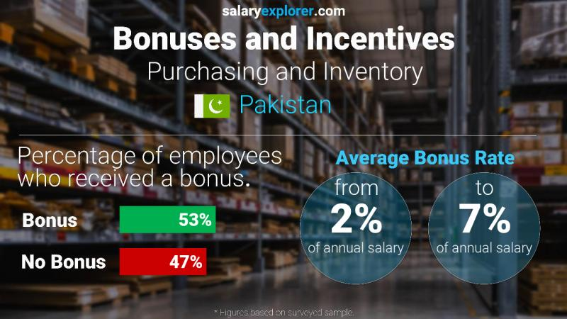 Annual Salary Bonus Rate Pakistan Purchasing and Inventory