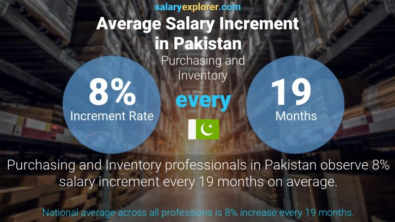 Annual Salary Increment Rate Pakistan Purchasing and Inventory