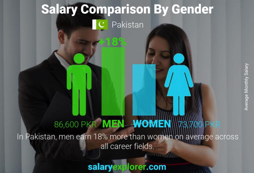 Salary comparison by gender monthly Pakistan