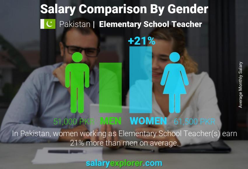 Elementary School Teacher Average Salary in Pakistan 2019