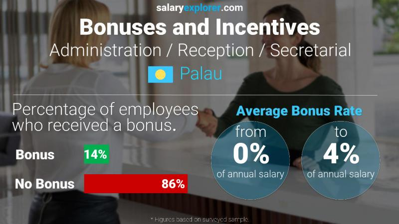 Annual Salary Bonus Rate Palau Administration / Reception / Secretarial