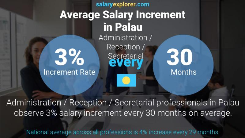 Annual Salary Increment Rate Palau Administration / Reception / Secretarial