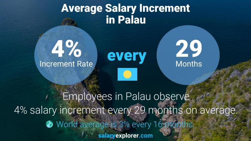Annual Salary Increment Rate Palau