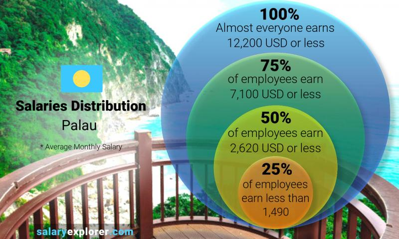 Median and salary distribution monthly Palau