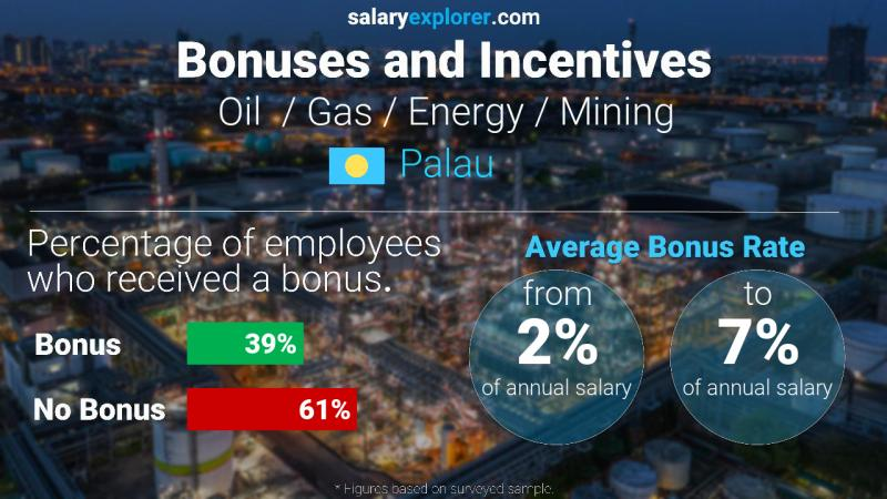 Annual Salary Bonus Rate Palau Oil  / Gas / Energy / Mining