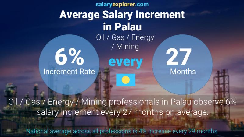 Annual Salary Increment Rate Palau Oil  / Gas / Energy / Mining