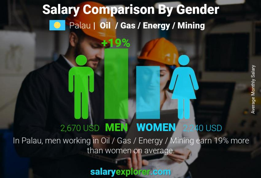 Salary comparison by gender monthly Palau Oil  / Gas / Energy / Mining